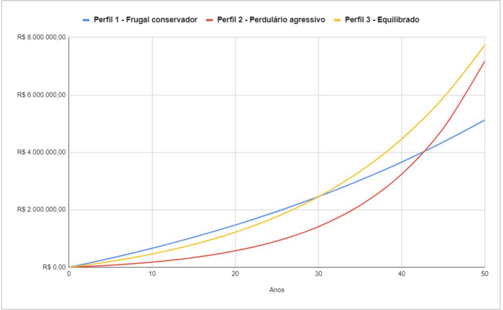 Gráfico comparativo no tempo: poupar mais ou investir melhor?