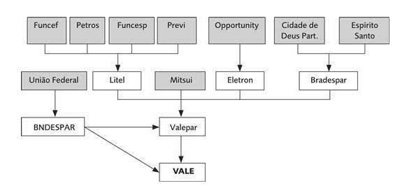 Organograma da participação das empresas controladoras da Vale: BNDESPAR, Valepar, Mitsui, Litel e fundos de pensão.