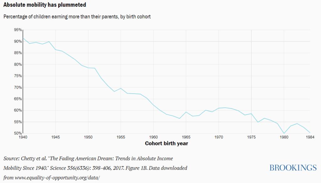 Porcentagem de filhos que ganham mais que seus pais nos últimos anos - até quando devemos sustentá-los?