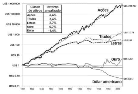 Retorno real dos ativos Estados Unidos considerando a inflação - de 1802 a 2012