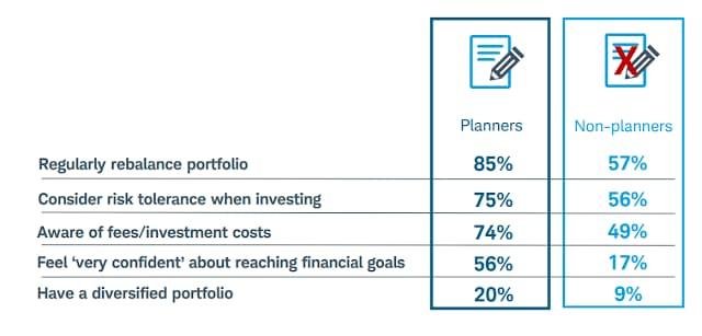 Planejamentos financeiros e resultados