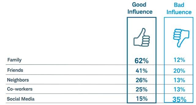 Influência das redes sociais e amigos e família nos hábitos de consumo e investimentos