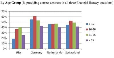 Pesquisa sobre analfabetismo financeiro: resultados por idade em cada país