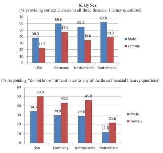 Pesquisa sobre analfabetismo financeiro: dados por sexo e países