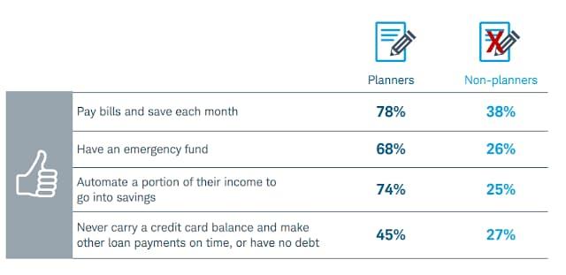 Planejamentos financeiros e importância