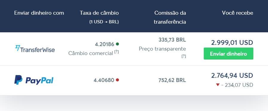 Comparação custos de remessa: Transferwise e PayPal