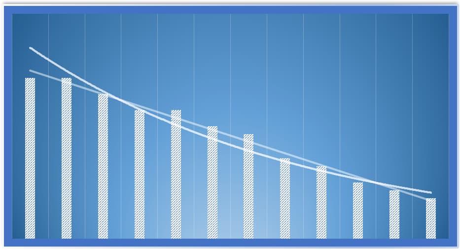 TSR - a taxa segura de remuneração do portfólio tem sentido?