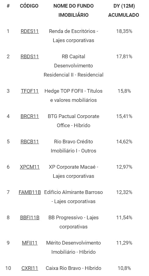 Maiores rendimentos e dividendos dos fundos imobiliários em 2019