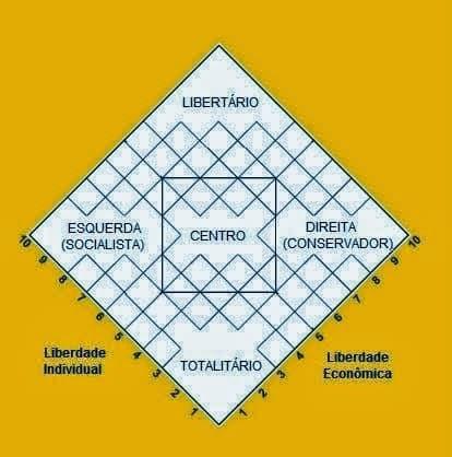 Rótulos políticos - diagrama de Nolan