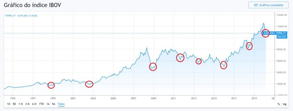 Gráfico histórico índice Ibovespa 1995-2020 mostrando algumas das quedas na bolsa de valores em algumas ocasiões.