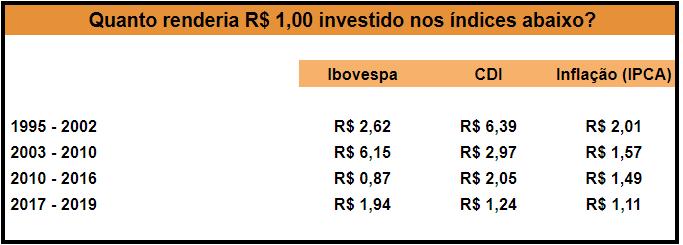 Retorno das últimas décadas dos investimentos em renda fixa e variável no Brasil