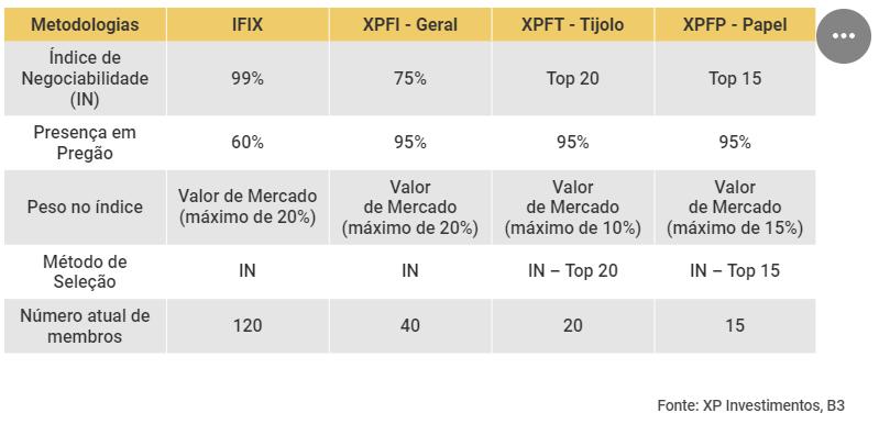 Fundos de índices imobiliários - Índices da XP