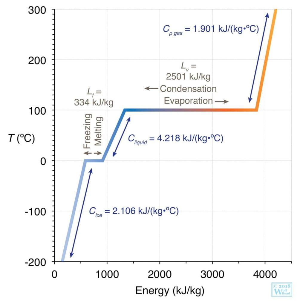 Gráfico da temperatura da água na fusão e ebulição