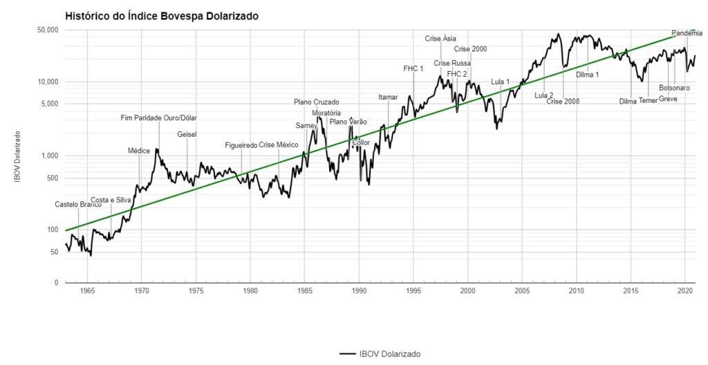 Gráfico do Ibovespa dolarizado - dolar x ibov - histórico
