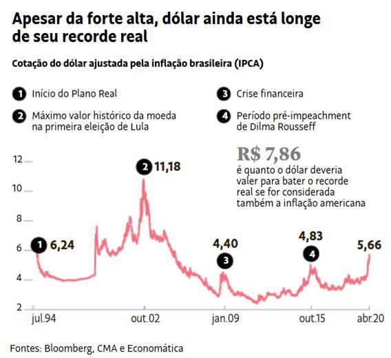 Dólar deflacionado pelo IPCA