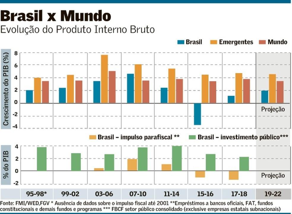 Comparação do PIB do Brasil com o mundo
