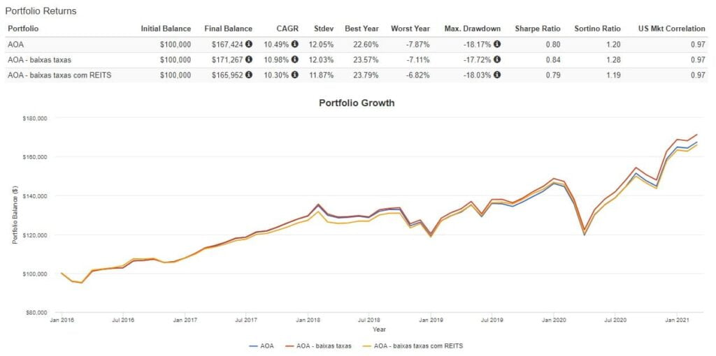 Rentabilidade portfolio ETFs - AOA e similares