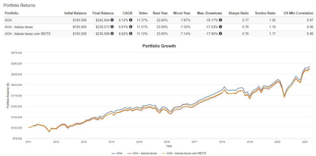 Rentabilidade portfolio ETFs - AOA e similares - longo prazo
