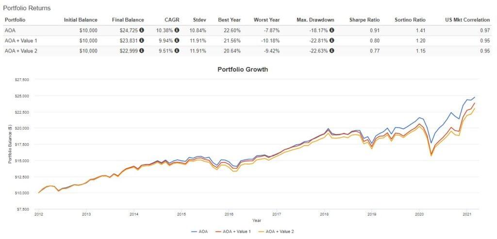 Rentabilidade do portfólio AOA e valor