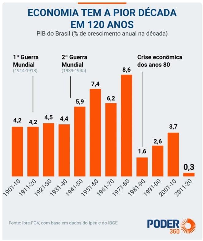 Crescimento do Brasil última década (2011-2020)