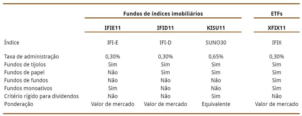 Fundos de índice e ETFs imobiliários